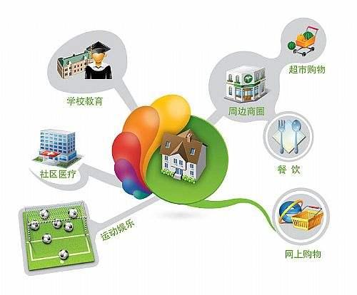 智慧社区业务培训